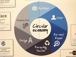 La Economía Circular como factor de competitividad en las empresas